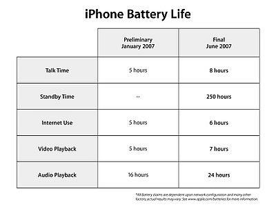iphone batrey 48